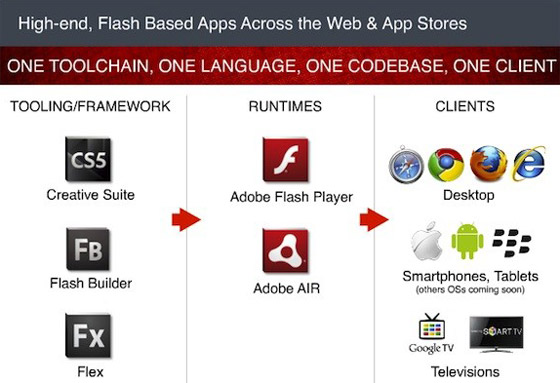 Adobe anuncia Flash Player 11 y Air 3