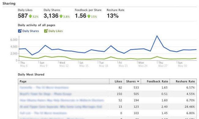 facebook, estadisticas a tiempo real
