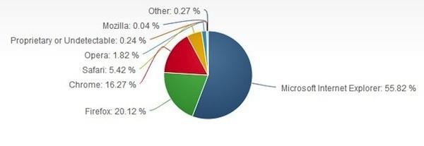 Internet Explorer recupera parte del mercado de navegadores frente a Chrome en Febrero