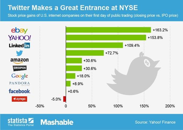 Twitter cotiza mejor que Google y Amazon en la bolsa, pero detrás de Ebay