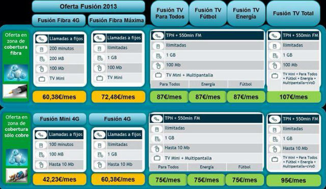 telefonica lanza movistar fusion tv