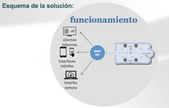telefonica-smart-patrimonio