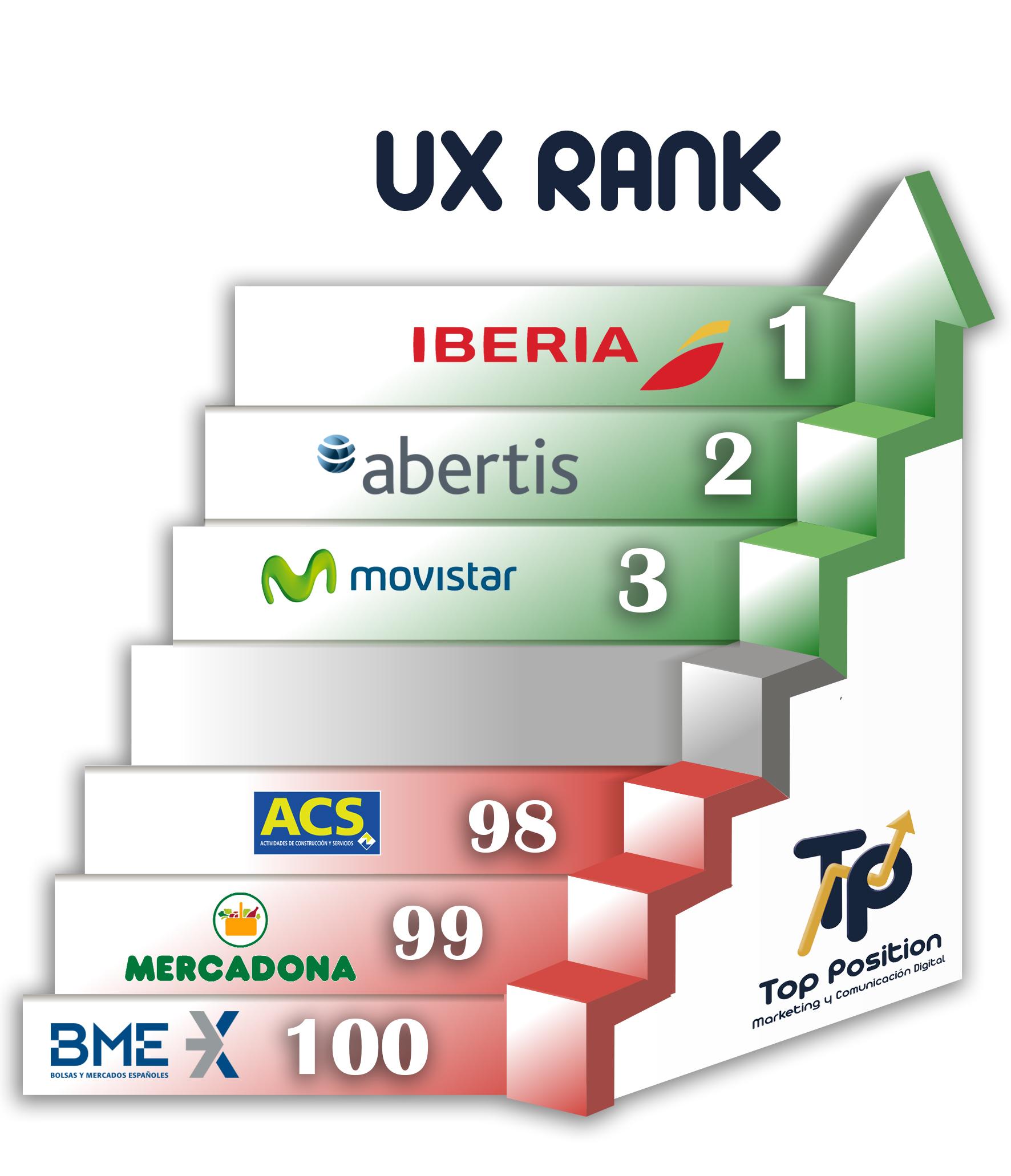 Iberia, Abertis y Movistar, las tres webs con mejor experiencia de usuario