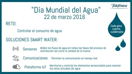 telefonica dia mundial del agua