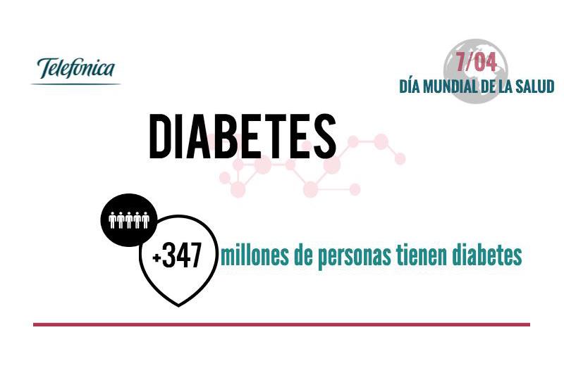 Telefónica apuesta por el eHealth en el Día Mundial de la Salud