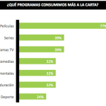 El 47% de los telespectadores en España consume TV a la carta
