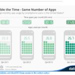 Los estadounidenses pasan 41 horas al mes con sus apps
