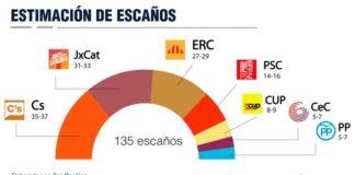 Gráfico Cataluña Escaños