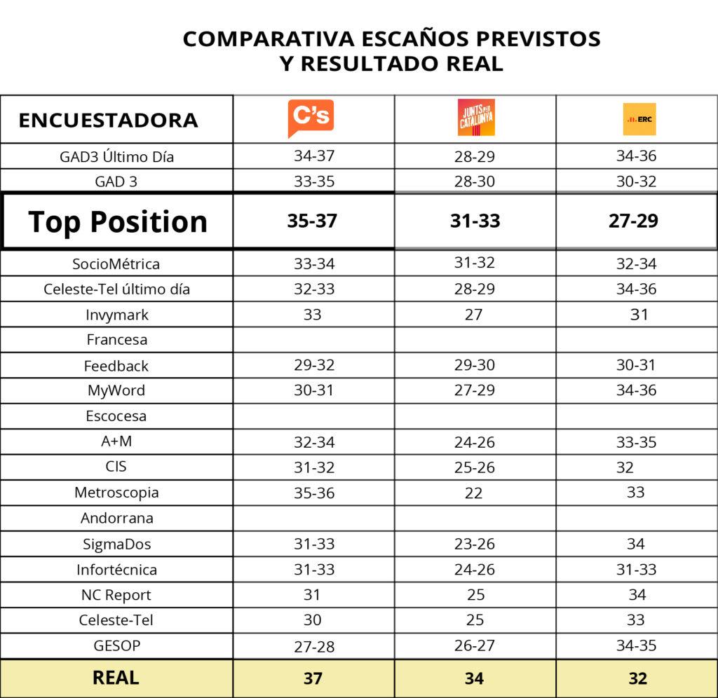 Tabla Escaños-encuesta-cataluña