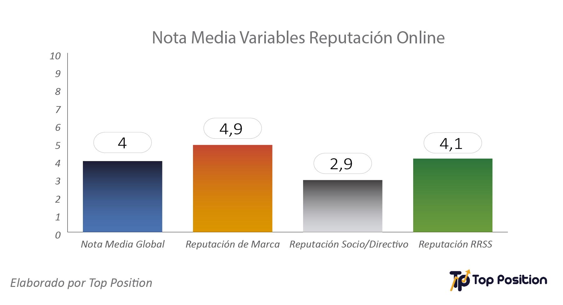 nota media reputacion online despachos abogados