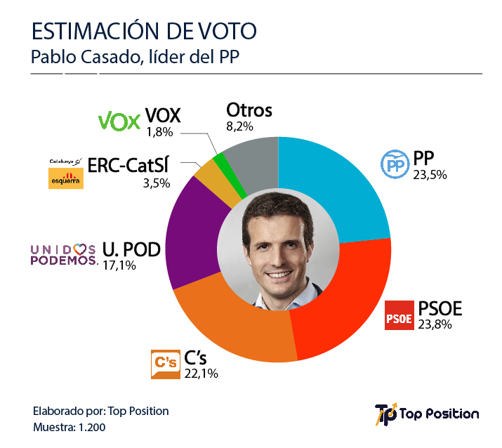 Grafico Pablo Casado