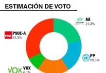 Grafico Andalucia-01