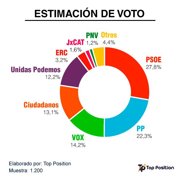 Grafico-Elecciones-Generales-2019
